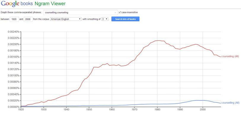Google books Ngram viewer graph of counselling vs. counseling in American English