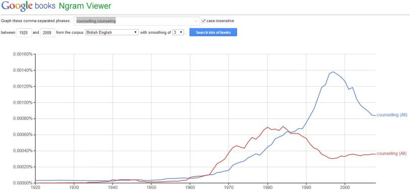 Google books Ngram viewer graph of counselling vs. counseling in British English