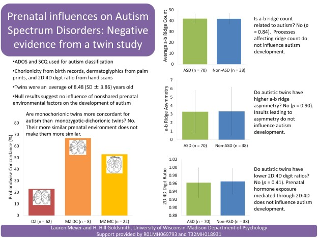 Prenatal influences on Autism Spectrum Disorders: Negative evidence from a twin study